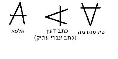 הרצאות העשרה * השפה העברית * עברית * כתב עברי * מרצה * מרצים